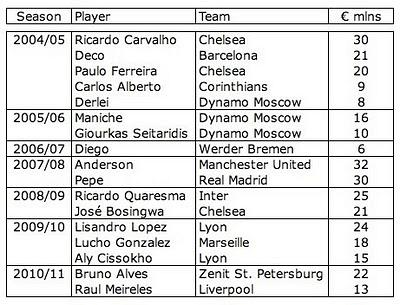 FC Porto transfers