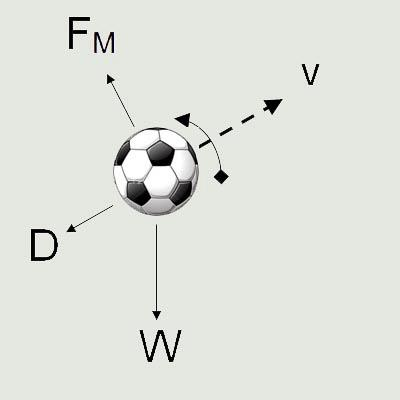 Football physics